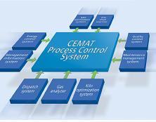 CEMAT Tự động hóa tích hợp trên nền tảng SIMATIC PCS7 Sự đầu tư đúng đắng cho nghành công nghiệp xi măng tương lai